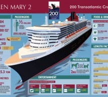 Queen Mary 2 – Transatlantic Crossing with Style
